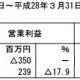エキサイト、16年3月期は3.5億円の営業赤字に転落…「エキサイト光」の初期投資負担で 最終は黒字確保