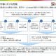 中国企業のAAAタイトルの開発費は30~40億円に 日本企業はその攻勢にどう対応するか? ドリコムは自社開発から他社協業も視野に