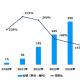 デジタル音声広告市場、2020年は16億円規模に 25年には420億円規模に拡大【デジタルインファクト調査】