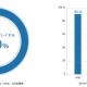【ゲームエイジ総研調査】日本人の約8割が「日頃からゲーム」を利用 10代の4割が「自分はゲーマーだと思う」と回答