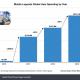 Moonton『Mobile Legends』が東南アジア中心に爆発的に成長…2019年売上は2.14億ドル(234億円)に拡大【Sensor Tower調査】