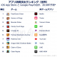 App Annie、2018年世界消費支出ランキングを公開 トップは『FGO』、3位に『モンスト』、8位に『ドッカン』もランクイン 中国アプリも目立つ