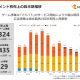 アクセルマーク、7~9月のゲーム事業の売上高は3倍の3億2400万円に急回復 『マジバト 』が貢献 全体も58%増の7億8900万円に