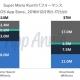 【App Annie調査】『Super Mario Run(スーパーマリオラン)』、最初の3日間の収益は16.5億円、DL数は3700万以上に