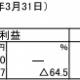 fonfun、2014年3月期は売上高21.5%減、経常益91%減…リモートメールの不振で