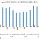 gumi、第3四半期の営業益はQonQで266%増の7.3億円に急拡大 四半期ベースでは過去2番目の規模に
