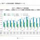 アカツキ、4Q(1~3月)はQonQで売上高8%増、営業益39%増に 『ドッカンバトル』の国内版が5周年イベントで好調 LX事業はコロナの影響も
