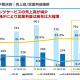 モバイルファクトリー、4Q(10~12月)期間はQonQで売上高7%増、営業益6%増に 『駅メモ!』アプリ版5周年のキャンペーンなどが奏功