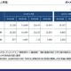 KADOKAWAの映像・ゲーム事業、中間の営業益は44%増の36億円 「オーバーロード3」「盾の勇者の成り上がり」海外許諾伸長、『SEKIRO』国内外で好調