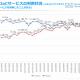【ジャストシステム調査】「メルカリ」の利用率が「ヤフオク!」を上回る…『Eコマース&アプリコマース月次定点調査(2019年2月度)』から