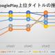 今週(2月27日~3月5日)のPVランキング…Google Play売上ランキングの1週間を振り返り記事に注目が集まる