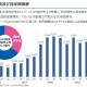 KLab、2Q(4~6月)の海外売上高は32億5000万円と過去最高を記録 『キャプテン翼』の周年や『ブレソル』配信エリア拡大などが寄与