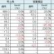 【決算まとめ】主要上場SAPの1~3月、QonQで営業増益は8社…コロプラとガンホーが最高益 全体の費用は減少に転じる