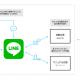 LINE、法人向けカスタマーサポートサービス「LINE Customer Connect」を来春目処に提供