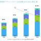 【AppsFlyer調査】世界のアプリインストール広告費は2022年までに現在の2倍以上に 中国をけん引役にアジアの市場規模が世界の半分を占める見通し