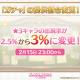 Cygames、『プリンセスコネクト!Re:Dive』で★★★キャラの提供割合を従来の2.5%から3%に引き上げ