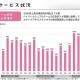 カヤック、7~9月のゲーム関連の売上は98%増の10億円…ハイパーカジュアルゲームと受託売上が貢献