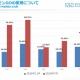 【ジャストシステム調査】「位置情報アプリに関する実態調査」の結果を発表…20代の『ポケモンGO』利用率は7月の6割から3割に減少