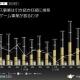 【決算分析】クルーズの決算説明資料より…ゲーム事業はネイティブゲームの売上減少、新作は年1本に絞る方針に 「SHOPLIST」の成長でコマース事業好調