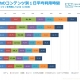 【ジャストシステム調査】スマホで最も利用時間の長いコンテンツはゲーム 10代は動画で1日平均80分以上視聴 動画サービスは「Gyao!」を最も利用