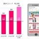 インフォコム、電子コミック配信サービスの今期の累計売上高が100億円突破