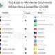 App Annie、2018年2Qのレポートを公開 テンセントの『王者荣耀』が『FGO』と『モンスト』を抑え消費支出のトップに