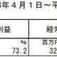 エクストリーム、16年3月期は増収増益…ゲーム関連苦戦もソリューション好調で