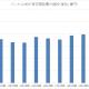 バンナムHD、2021年3月期の研究開発費は39%増の264億円 新製品開発費も含む ゲーム事業が59億円増、トイホビーが10億円増