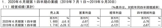 コトブキヤ、1Qは売上高6%減、9700万円の営業赤字を計上 フィギュアの売上高は順調もプラモデルの売上高が伸び悩む