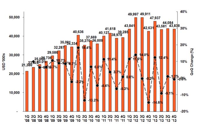 """▲ 2008年~2013年までの四半期毎の売上高と税引き後利益(非GA... 中国の""""空中网""""、"""