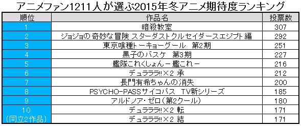 アニメ ランキング 2015