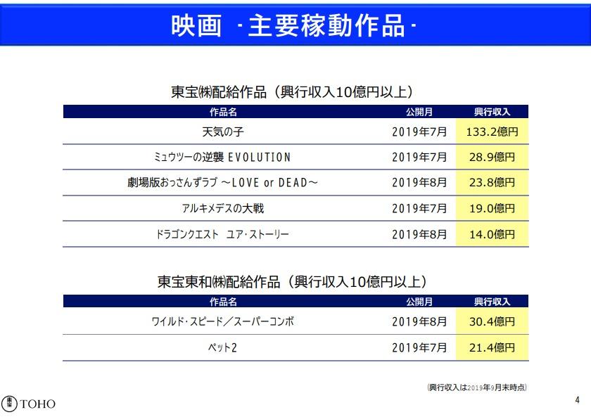東宝、上半期の営業益は32%増の335億円と大幅増…興収130億円超の ...