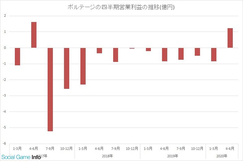 売上 女性 向け アプリ 中国女性が熱狂の「恋愛ゲーム」アプリ、売上100億円突破