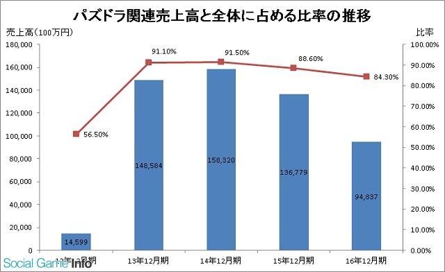 【2019年最新】ガンホーの売上・業績を調査 ...