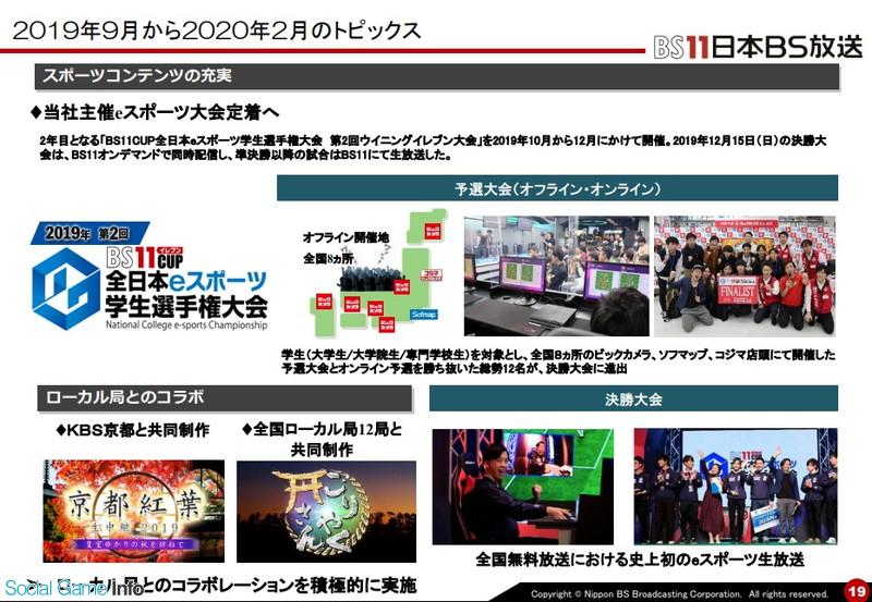 【9414】 日本BS放送、2月中間期の営業益は6%増の10億円 費用コントロール奏功 ゲームやアニメ関連の番組を強化