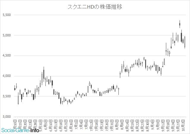 コロプラ株価