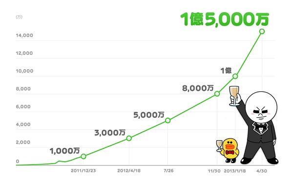 LINE ユーザー数の推移